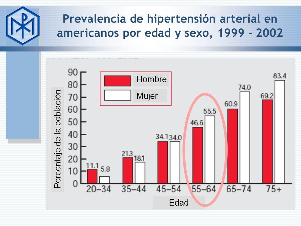 Prevalencia de hipertensión arterial en americanos por edad y sexo, 1999 - 2002