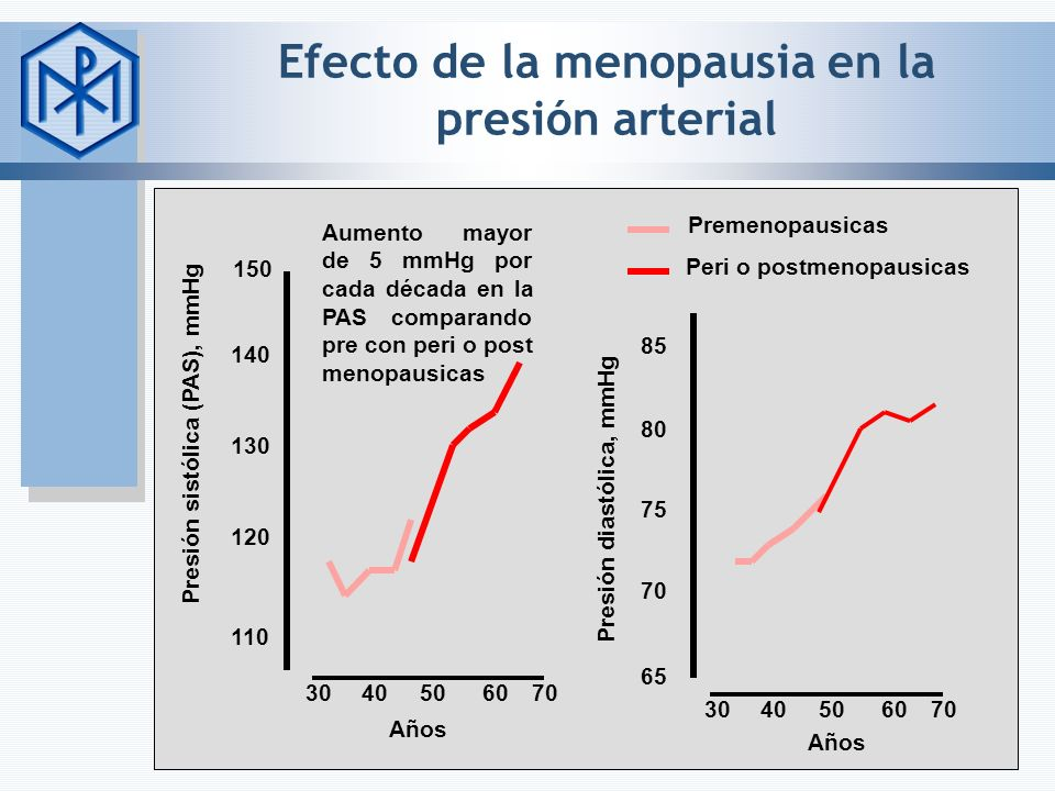 Efecto de la menopausia en la presión arterial