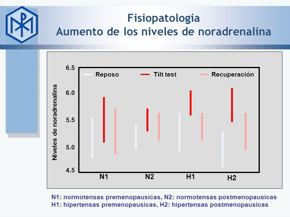 Fisiopatología Aumento de los niveles de noradrenalina