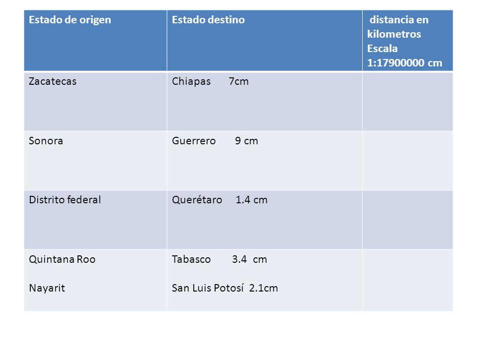 Estado de origen Estado destino. distancia en kilometros. Escala. 1:17900000 cm. Zacatecas. Chiapas 7cm.