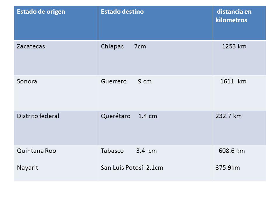 Estado de origen Estado destino. distancia en kilometros. Zacatecas. Chiapas 7cm. 1253 km.