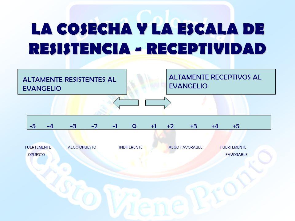 LA COSECHA Y LA ESCALA DE RESISTENCIA - RECEPTIVIDAD