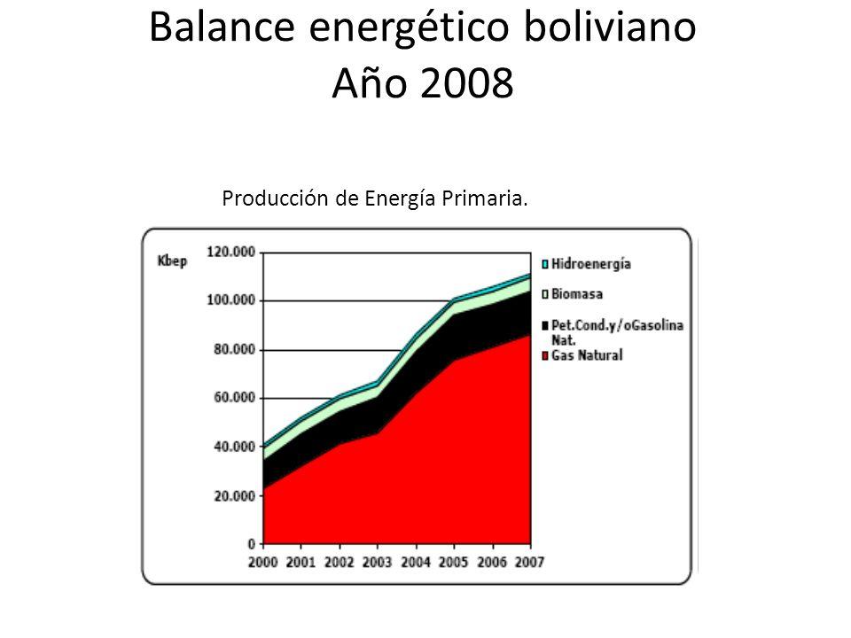 Balance energético boliviano Año 2008