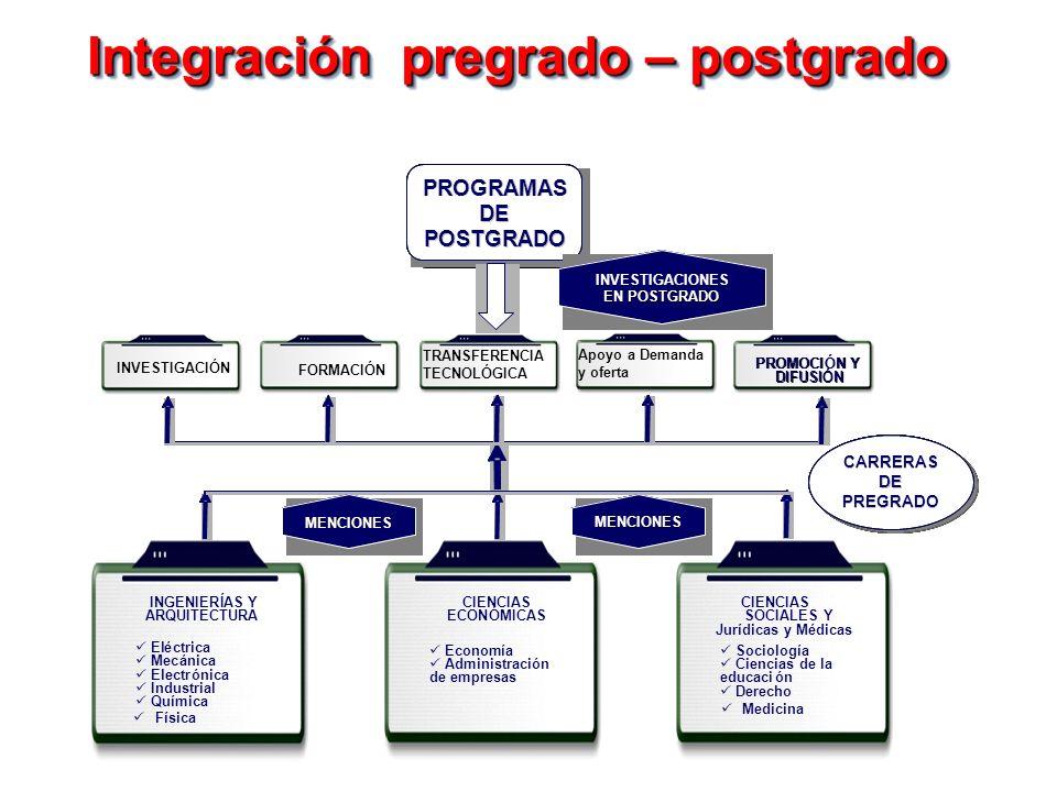 Integración pregrado – postgrado