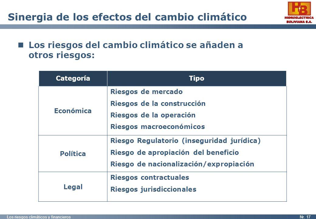 Sinergia de los efectos del cambio climático