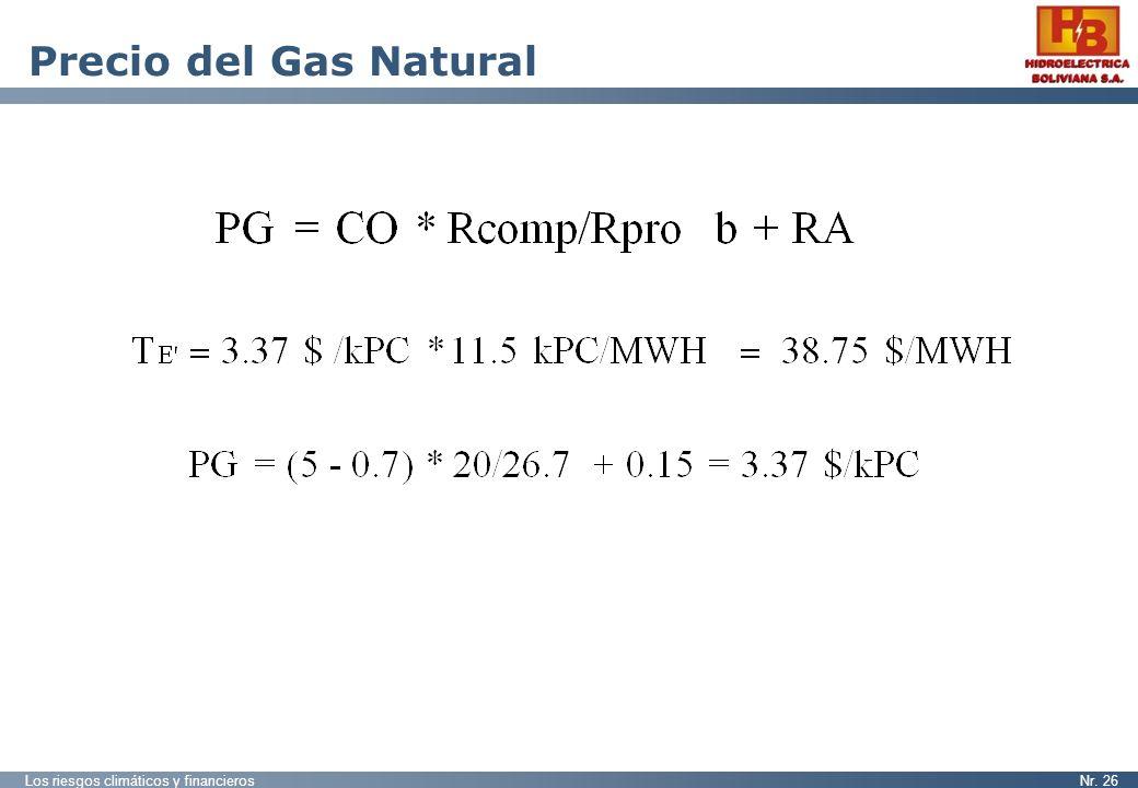 Precio del Gas Natural