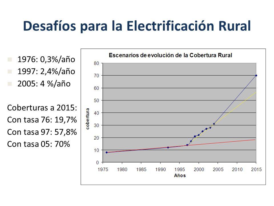 Desafíos para la Electrificación Rural