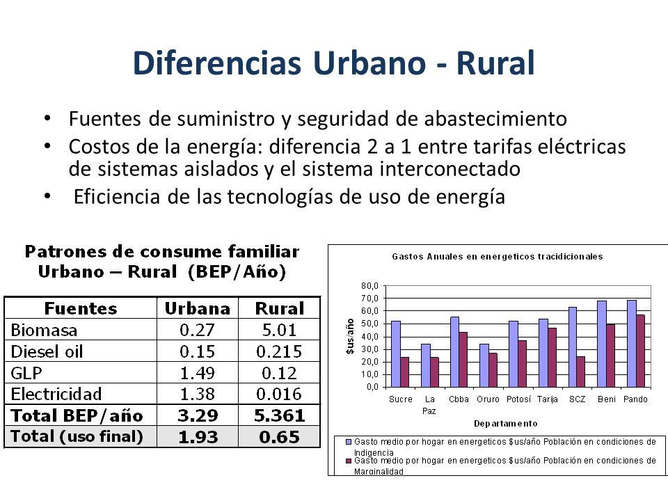 Diferencias Urbano - Rural