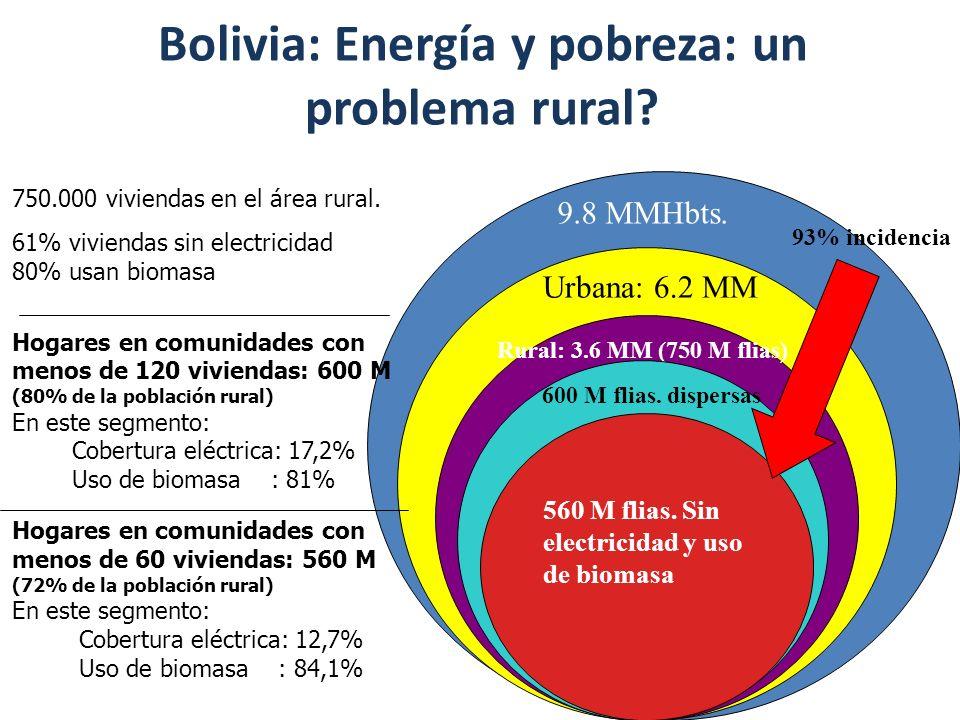 Bolivia: Energía y pobreza: un problema rural