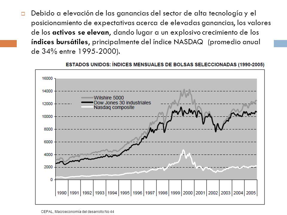 Debido a elevación de las ganancias del sector de alta tecnología y el posicionamiento de expectativas acerca de elevadas ganancias, los valores de los activos se elevan, dando lugar a un explosivo crecimiento de los índices bursátiles, principalmente del índice NASDAQ (promedio anual de 34% entre 1995-2000).
