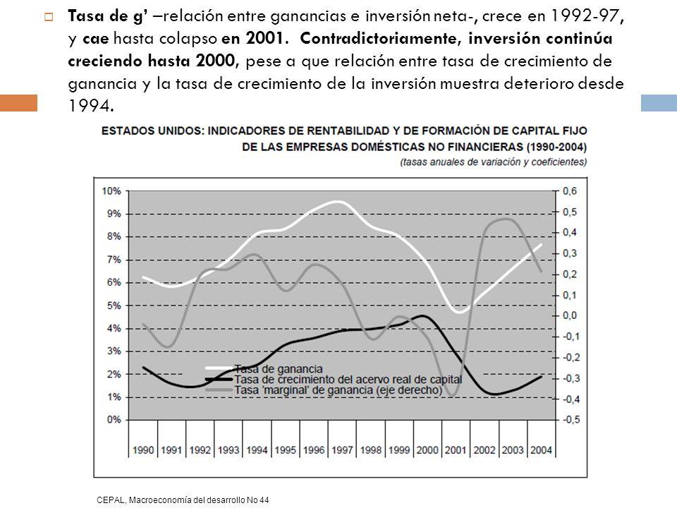 Tasa de g' –relación entre ganancias e inversión neta-, crece en 1992-97, y cae hasta colapso en 2001. Contradictoriamente, inversión continúa creciendo hasta 2000, pese a que relación entre tasa de crecimiento de ganancia y la tasa de crecimiento de la inversión muestra deterioro desde 1994.