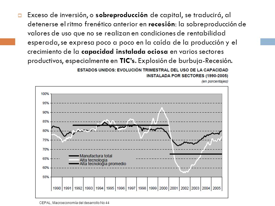 Exceso de inversión, o sobreproducción de capital, se traducirá, al detenerse el ritmo frenético anterior en recesión: la sobreproducción de valores de uso que no se realizan en condiciones de rentabilidad esperada, se expresa poco a poco en la caída de la producción y el crecimiento de la capacidad instalada ociosa en varios sectores productivos, especialmente en TIC's. Explosión de burbuja-Recesión.