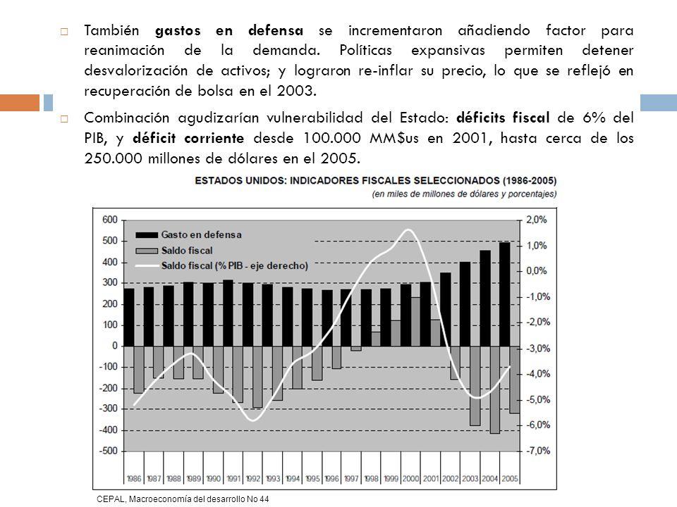 También gastos en defensa se incrementaron añadiendo factor para reanimación de la demanda. Políticas expansivas permiten detener desvalorización de activos; y lograron re-inflar su precio, lo que se reflejó en recuperación de bolsa en el 2003.