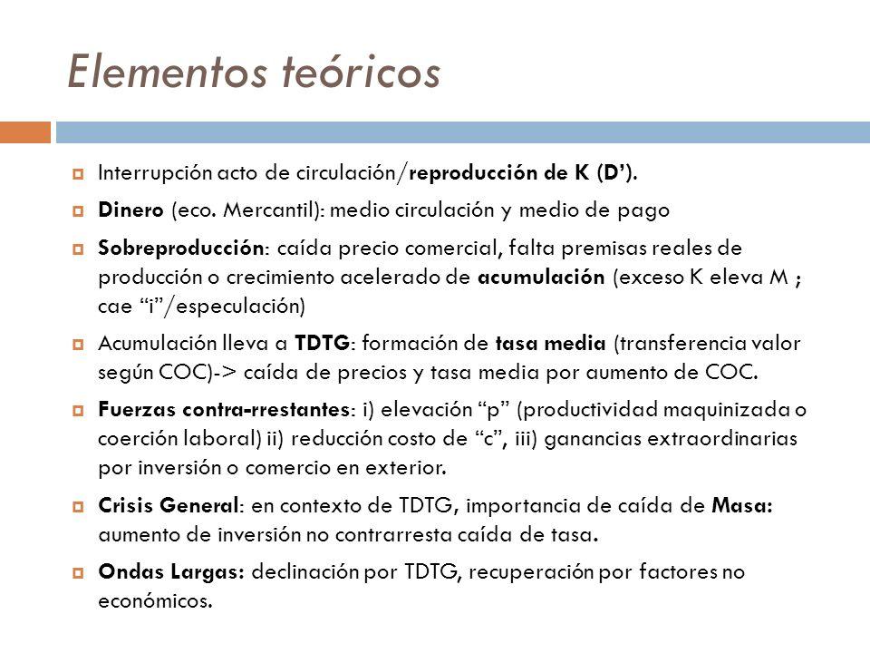 Elementos teóricos Interrupción acto de circulación/reproducción de K (D'). Dinero (eco. Mercantil): medio circulación y medio de pago.