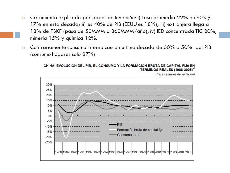 Crecimiento explicado por papel de Inversión: i) tasa promedio 22% en 90's y 17% en esta década; ii) es 40% de PIB (EEUU es 18%); iii) extranjera llega a 13% de FBKF (pasa de 50MMM a 360MMM/año), iv) IED concentrada TIC 20%, minería 15% y química 12%.
