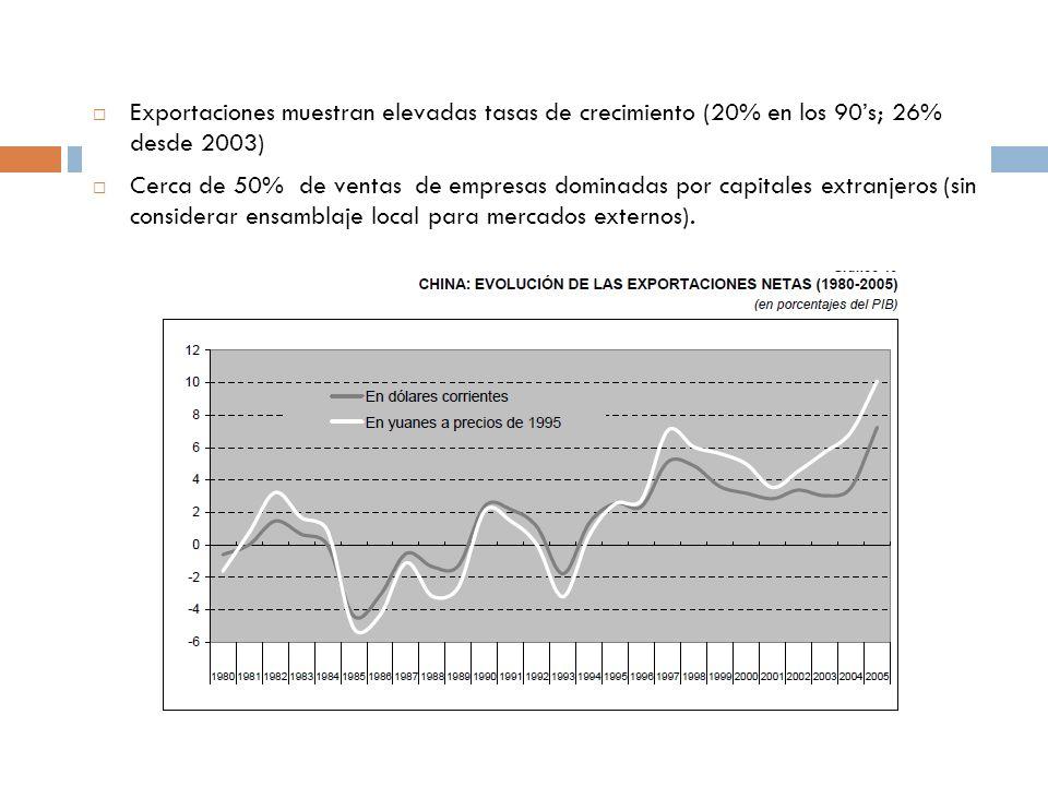 Exportaciones muestran elevadas tasas de crecimiento (20% en los 90's; 26% desde 2003)