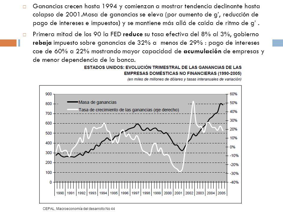 Ganancias crecen hasta 1994 y comienzan a mostrar tendencia declinante hasta colapso de 2001.Masa de ganancias se eleva (por aumento de g', reducción de pago de intereses e impuestos) y se mantiene más allá de caída de ritmo de g' .