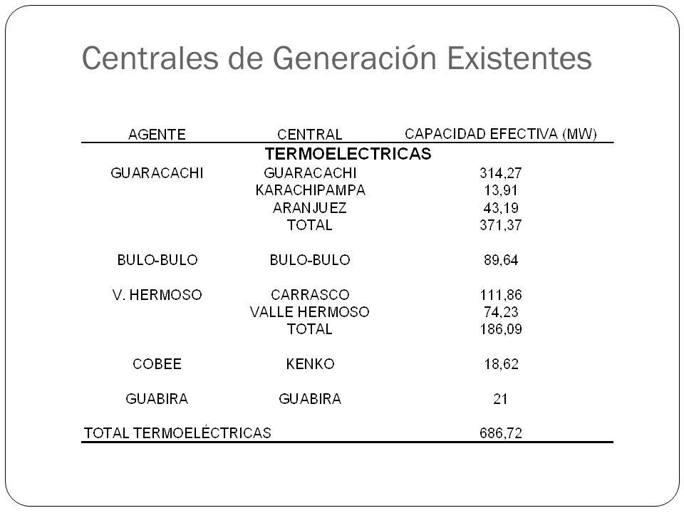 Centrales de Generación Existentes