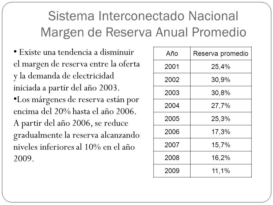 Sistema Interconectado Nacional Margen de Reserva Anual Promedio