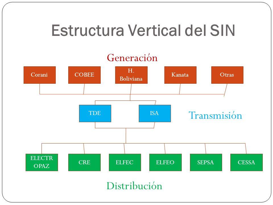 Estructura Vertical del SIN