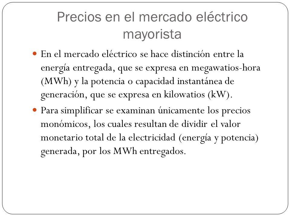 Precios en el mercado eléctrico mayorista