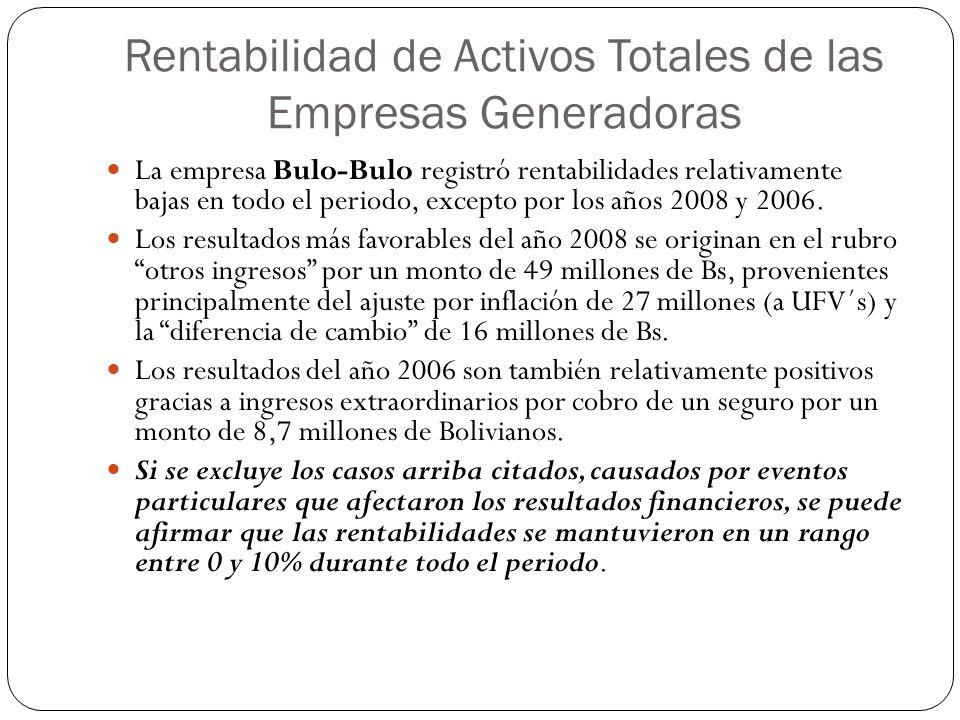Rentabilidad de Activos Totales de las Empresas Generadoras