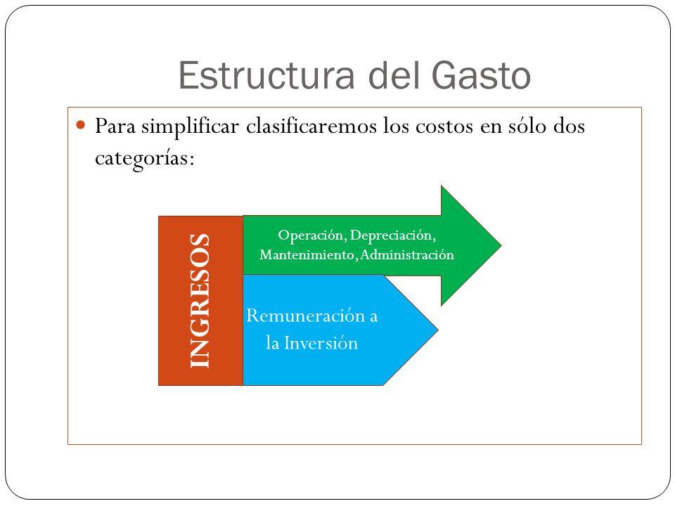 Estructura del Gasto INGRESOS