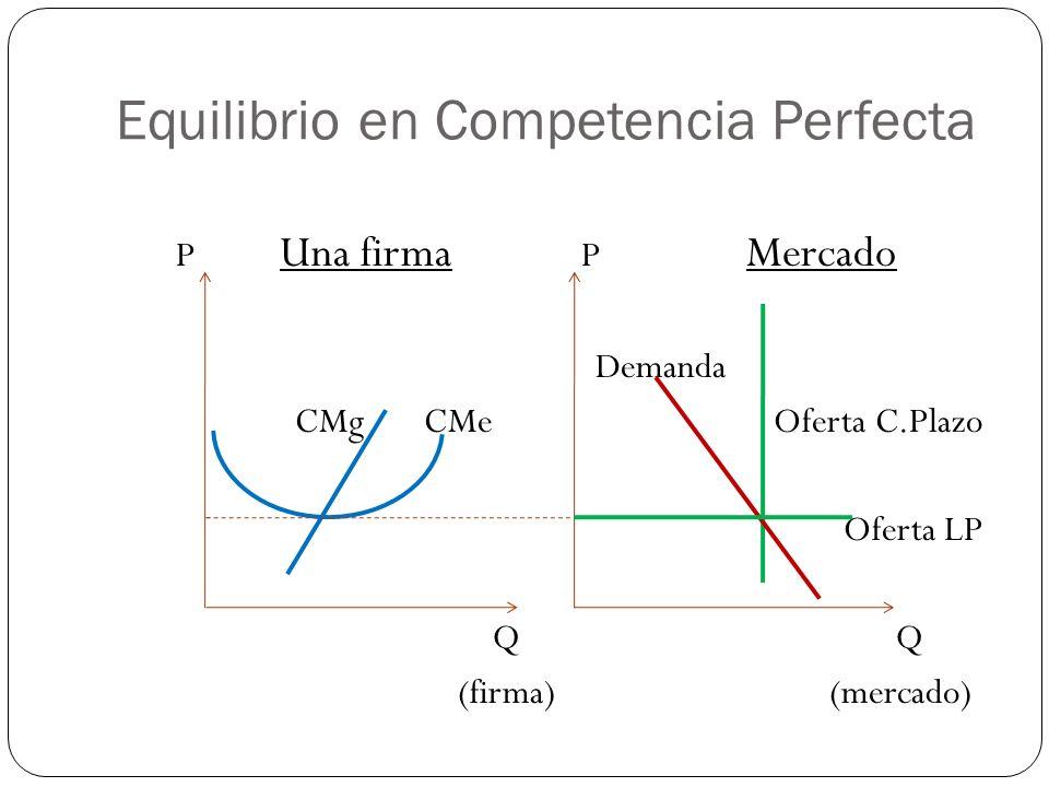 Equilibrio en Competencia Perfecta