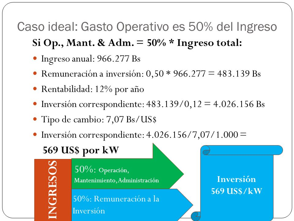 Caso ideal: Gasto Operativo es 50% del Ingreso
