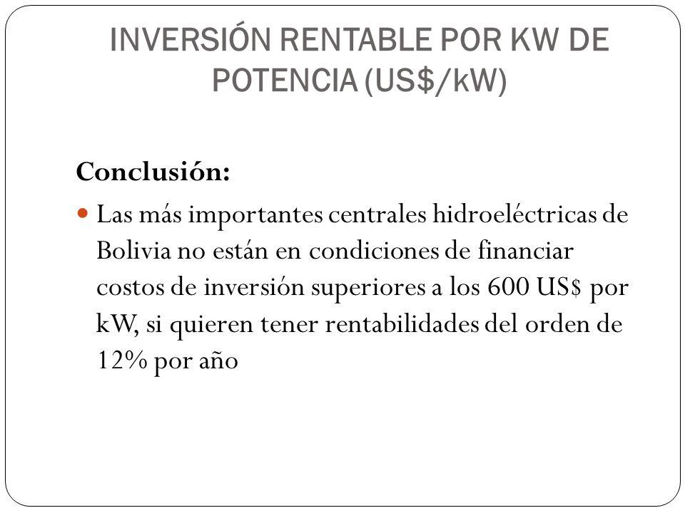 INVERSIÓN RENTABLE POR KW DE POTENCIA (US$/kW)