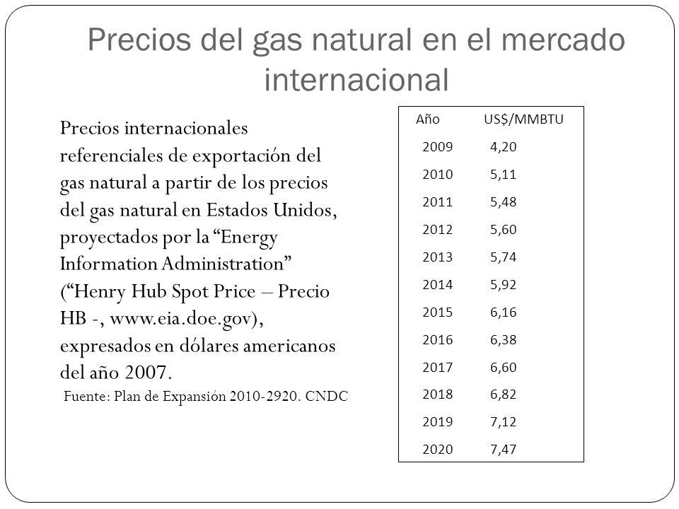 Precios del gas natural en el mercado internacional