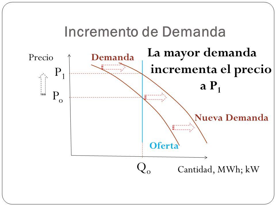 Incremento de Demanda La mayor demanda incrementa el precio a P1 P1 Po