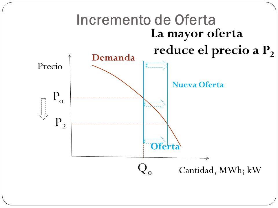 Incremento de Oferta La mayor oferta reduce el precio a P2 Po P2 Qo