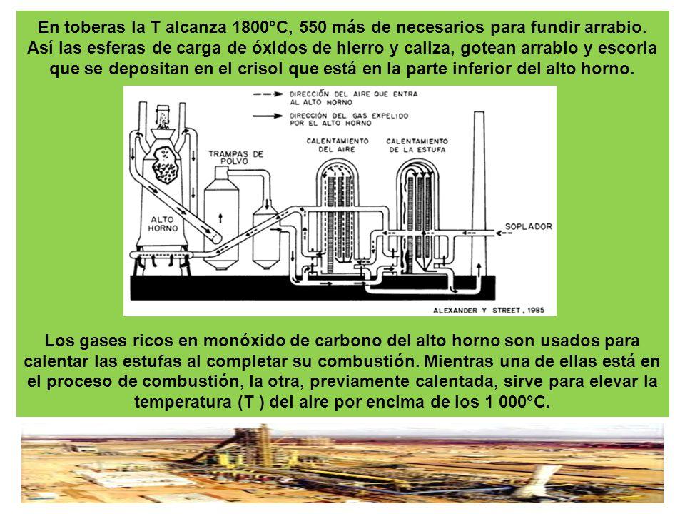 En toberas la T alcanza 1800°C, 550 más de necesarios para fundir arrabio.