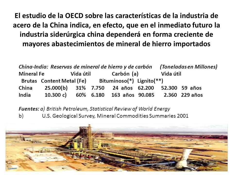 Mineral Fe Vida útil Carbón (a) Vida útil