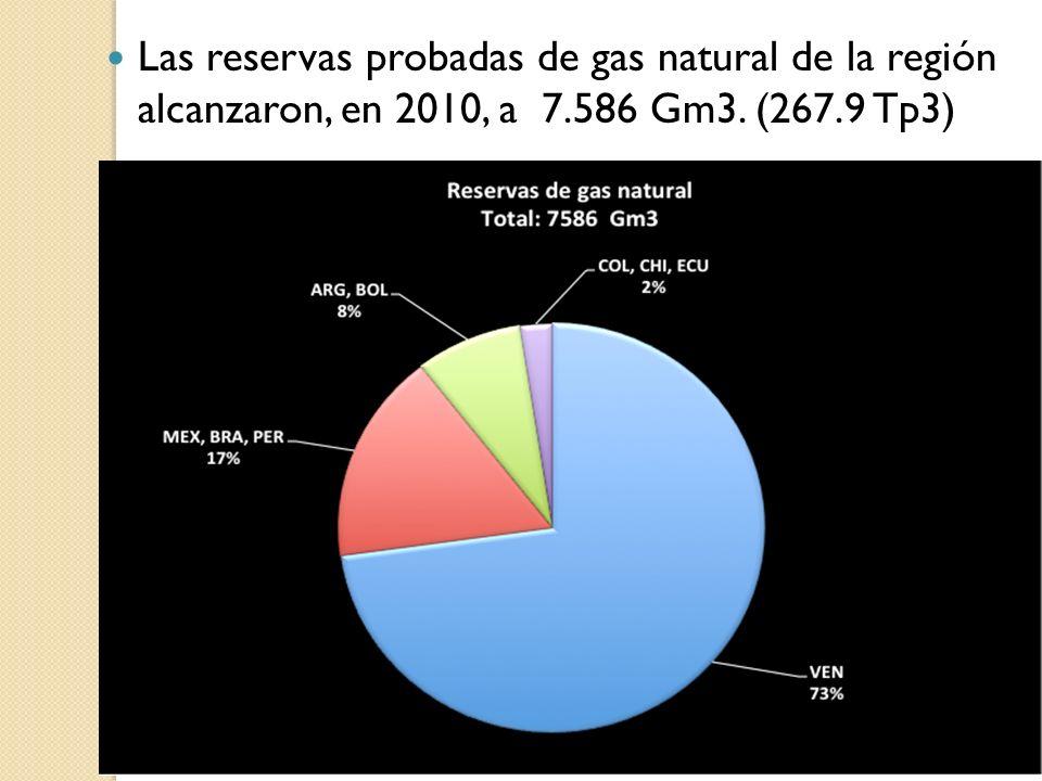 Las reservas probadas de gas natural de la región alcanzaron, en 2010, a 7.586 Gm3. (267.9 Tp3)