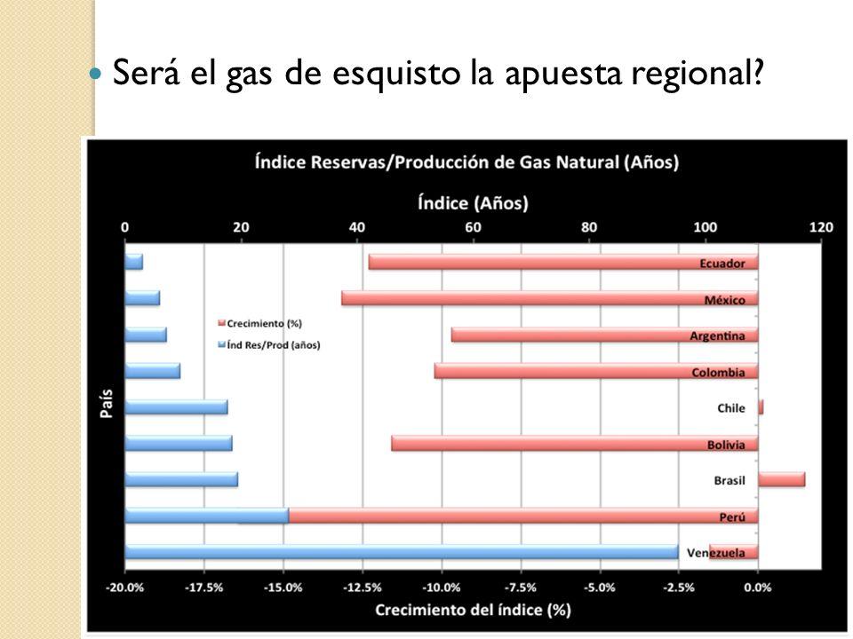 Será el gas de esquisto la apuesta regional