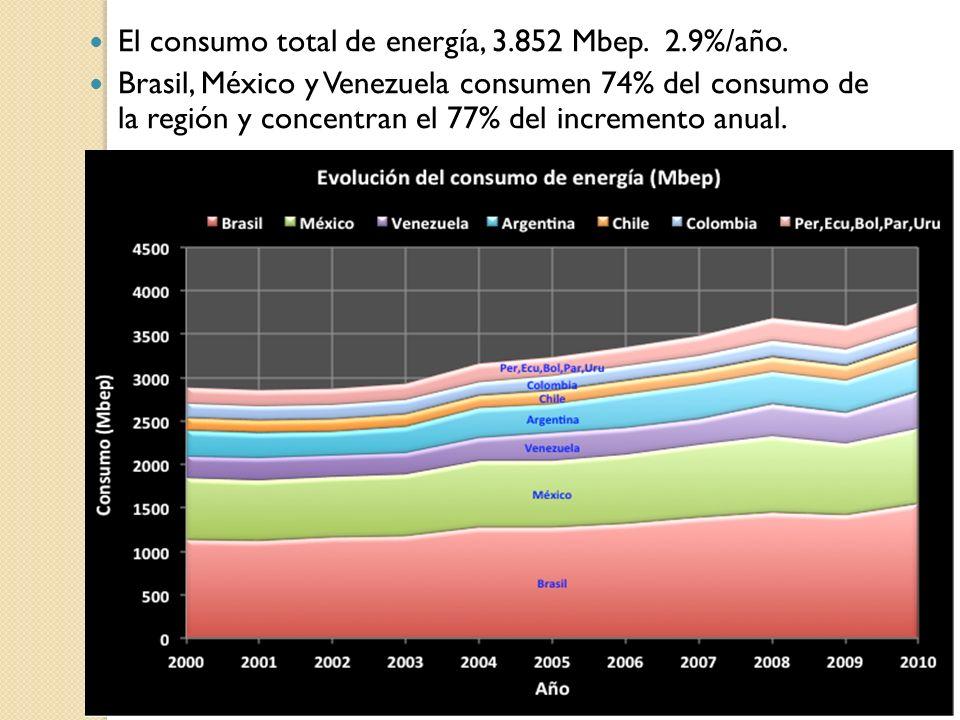 El consumo total de energía, 3.852 Mbep. 2.9%/año.