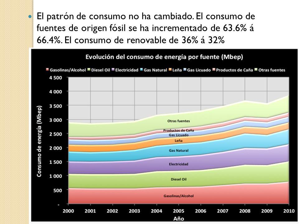 El patrón de consumo no ha cambiado