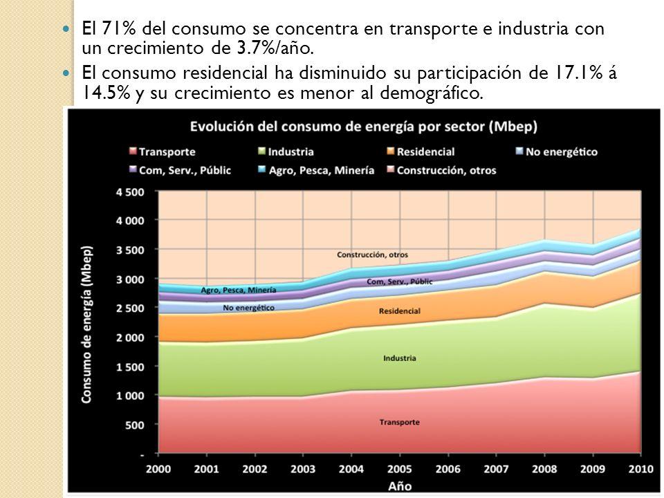 El 71% del consumo se concentra en transporte e industria con un crecimiento de 3.7%/año.