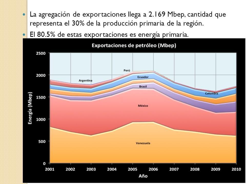 La agregación de exportaciones llega a 2