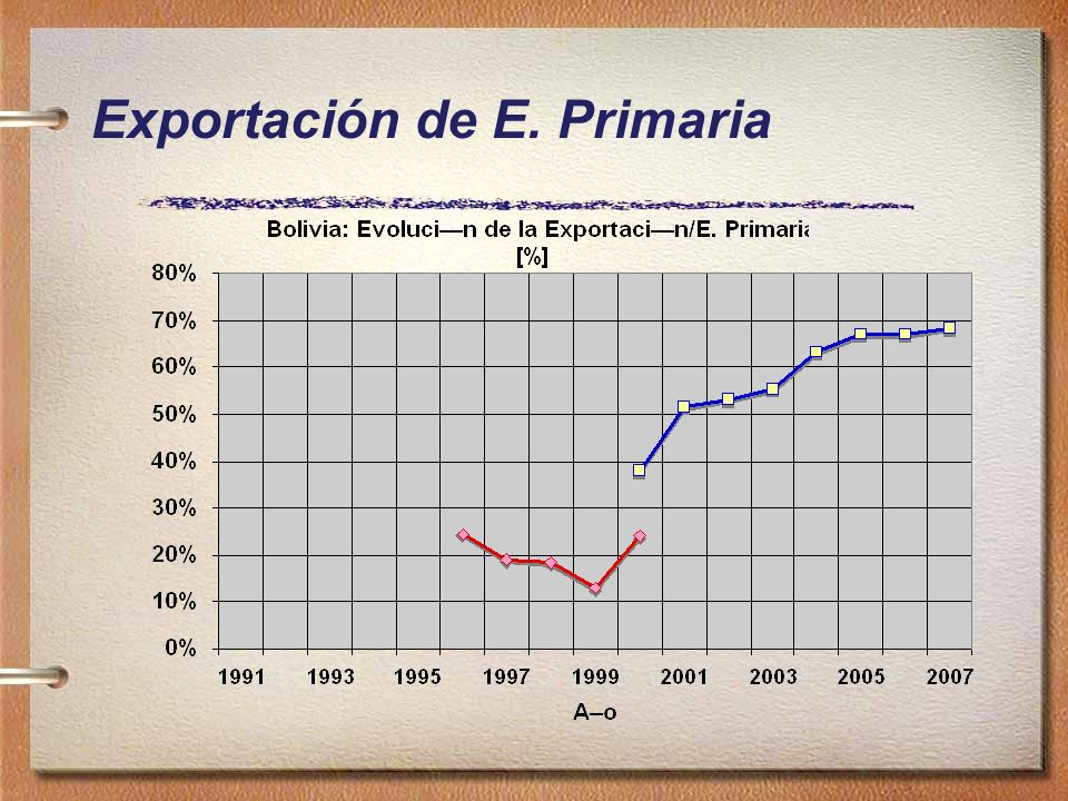 Exportación de E. Primaria