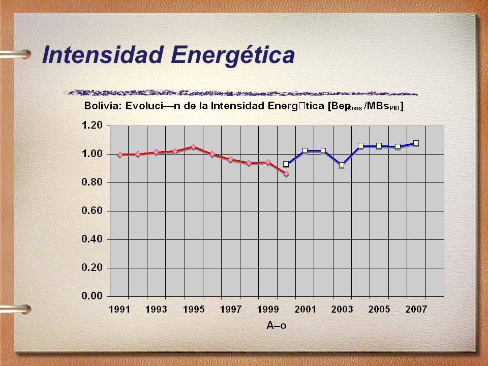 Intensidad Energética