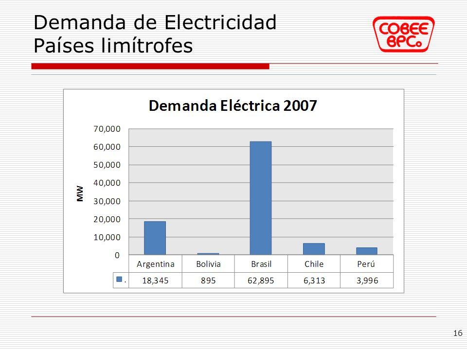 Demanda de Electricidad Países limítrofes