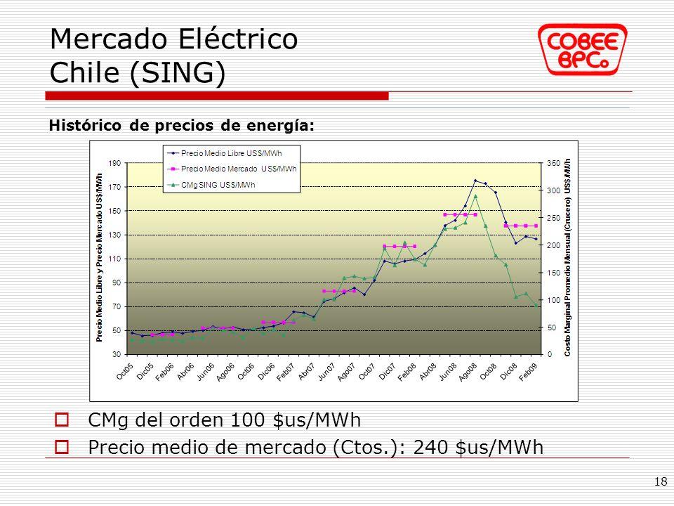Mercado Eléctrico Chile (SING)