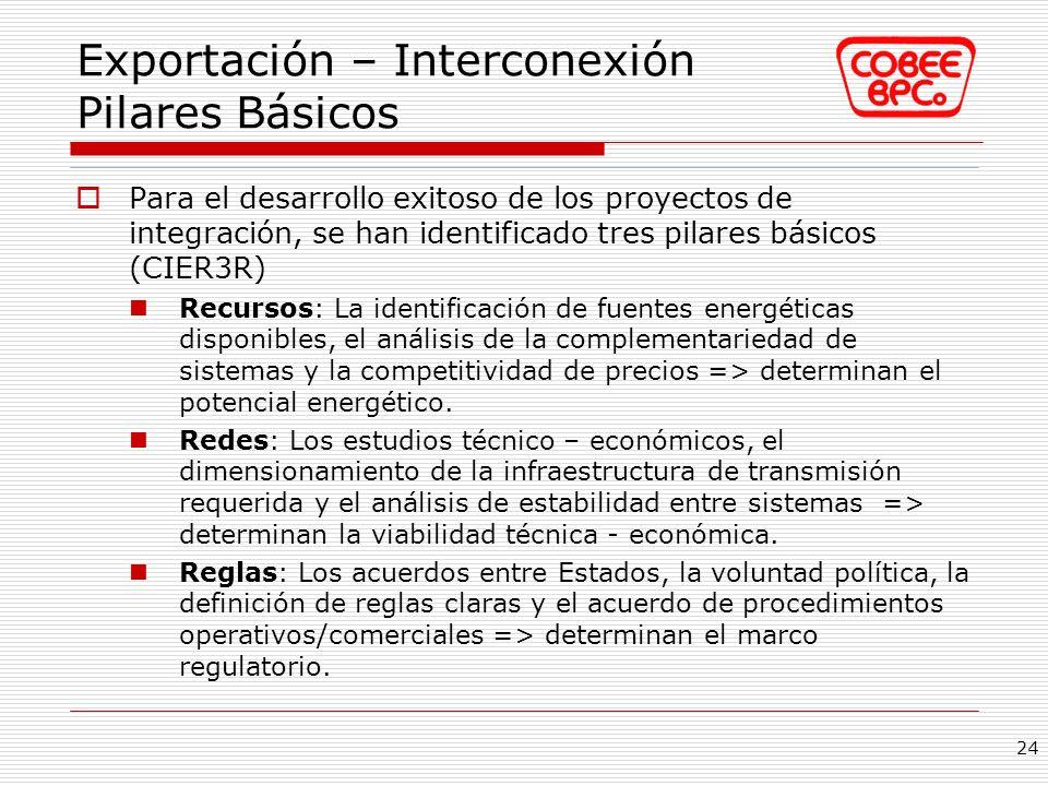 Exportación – Interconexión Pilares Básicos
