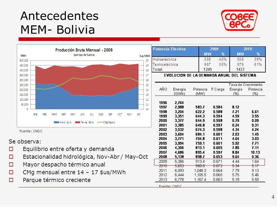 Antecedentes MEM- Bolivia
