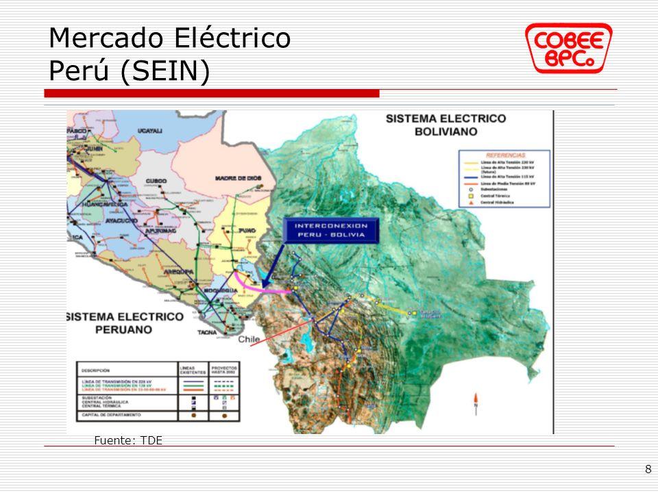 Mercado Eléctrico Perú (SEIN)