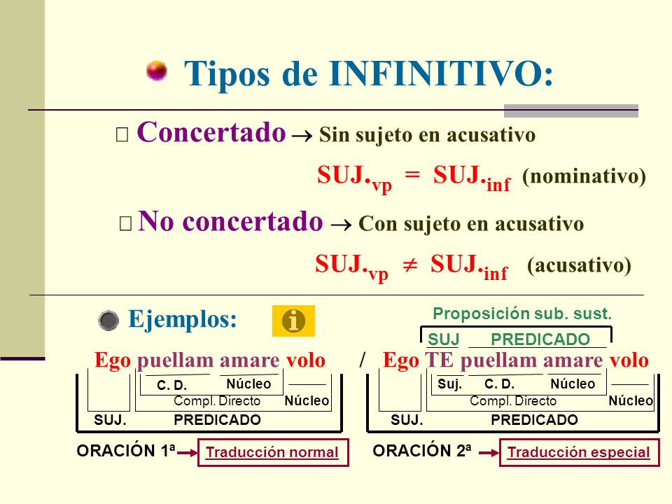 Tipos de INFINITIVO: SUJ.vp = SUJ.inf (nominativo) Ejemplos: