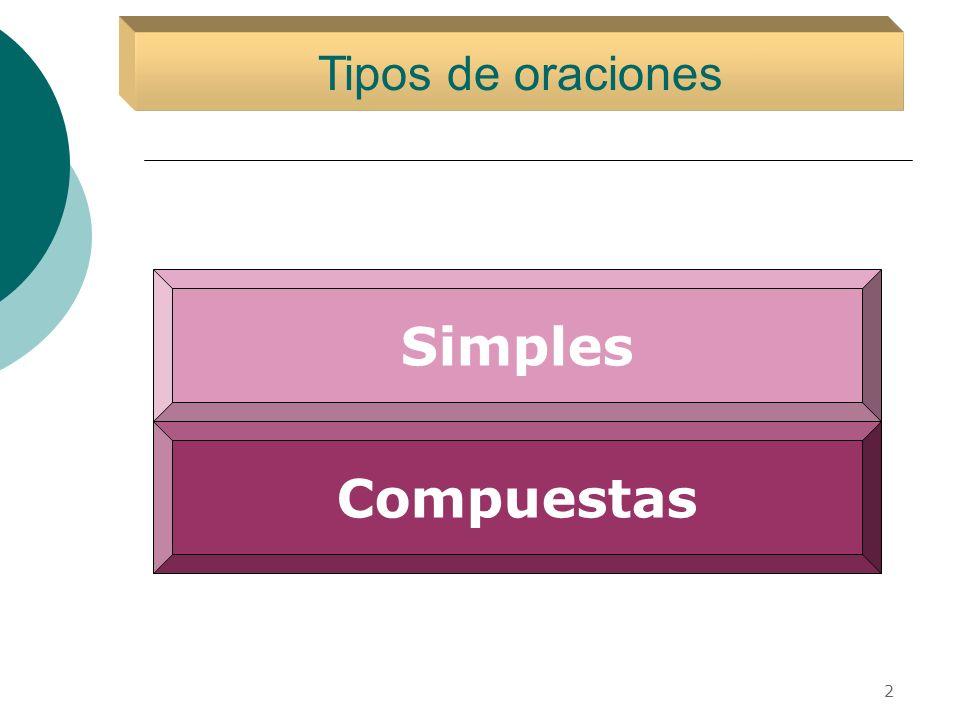 Simples Complejas Compuestas